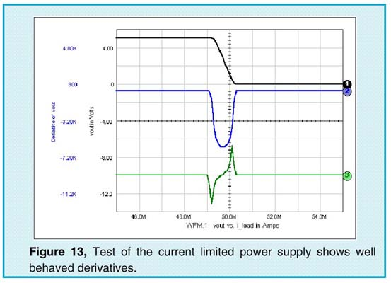Test of the current limited power supply shows well behaved derivatives