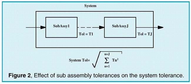 Effect of sub assembly tolerances on the system tolerance