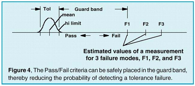 Pass/Fail criteria diagram