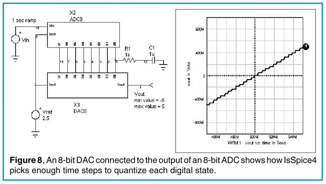 An 8-bit DAC connected to the output of an 8-bit ADC shows how IsSpice4 picks enough time steps to quantize each digital state